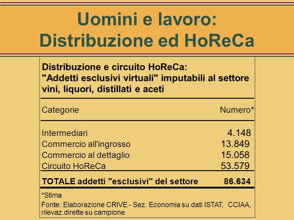 Produzione di vini, liquori, distillati, aceti Addetti: 55.538 Redditi da lavoro: 1.136 milioni di Euro Riepilogo uomini e lavoro nella trasformazione