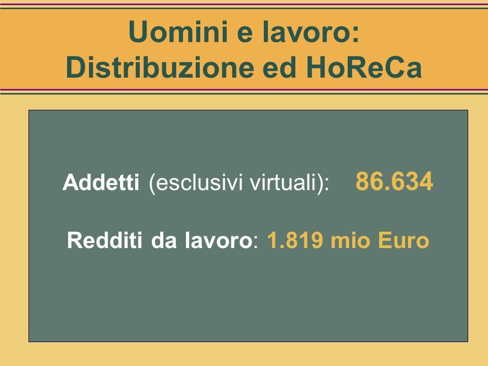 Categorie Numero* Intermediari 4.148 Commercio all'ingrosso 13.849 Commercio al dettaglio 15.058 Circuito HoReCa 53.579 TOTALE addetti