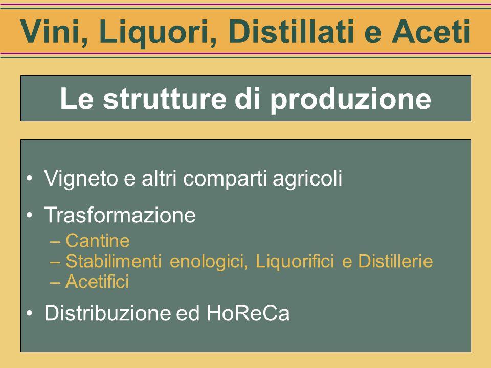 Riepilogo Investimenti per la trasformazione (mio di Euro) Cantine19.800 Stabilimenti enologici2.763 Liquorifici e distillerie2.456 Acetifici321 Totale25.321 Vini, Liquori, Distillati e Aceti