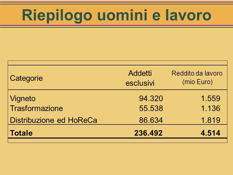 Addetti (esclusivi virtuali): 86.634 Redditi da lavoro: 1.819 mio Euro Uomini e lavoro: Distribuzione ed HoReCa