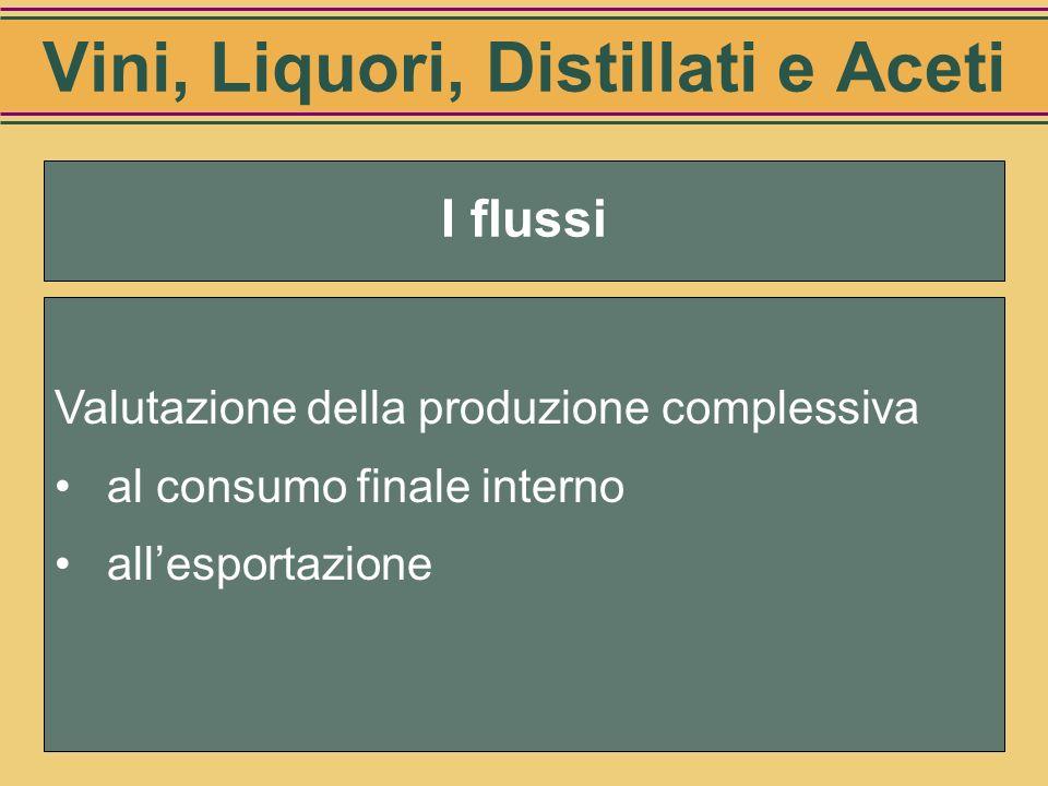 I flussi di prodotto –vino –vini speciali –liquori e distillati –aceti I flussi fiscali I consumi del settore (lindotto) Vini, Liquori, Distillati e A