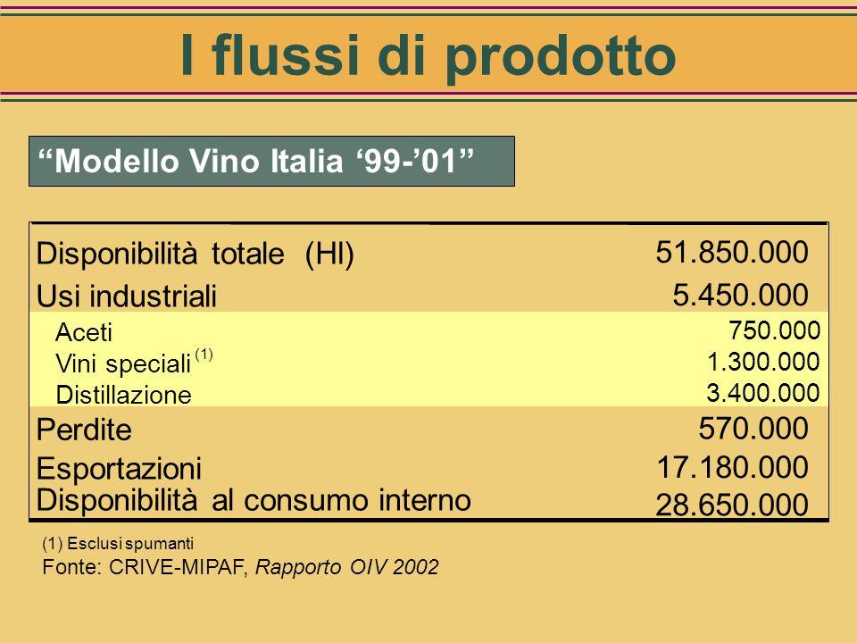 VignetoAltri comparti agricoli Distribuzione I° livello - Grossisti Export Iper, Super Consumi in famiglia HORECA Negozi tradizionali Altri utilizzi n