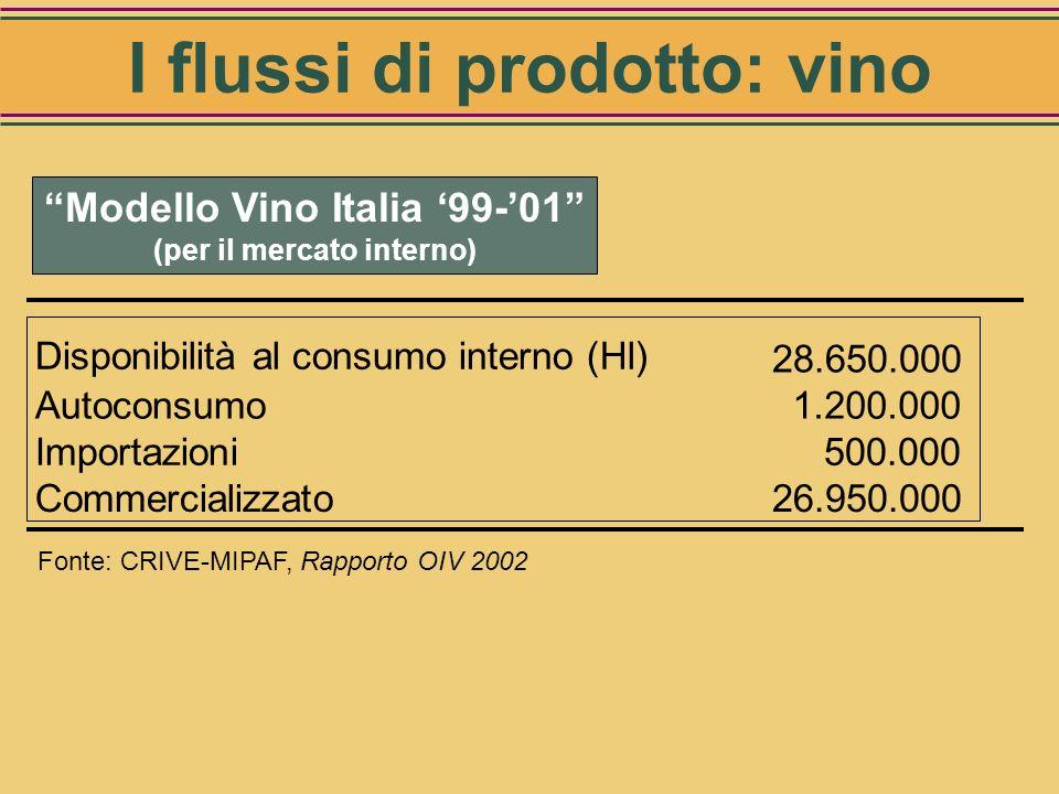 Modello Vino Italia 99-01 Disponibilità totale (Hl) 51.850.000 Usi industriali 5.450.000 Aceti 750.000 Vini speciali (1) 1.300.000 Distillazione 3.400