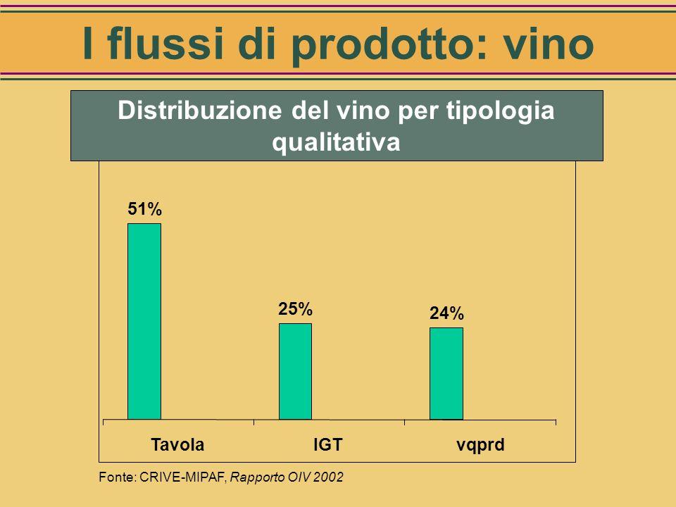 Modello Vino Italia 99-01 (per il mercato interno) Disponibilità al consumo interno (Hl) 28.650.000 Autoconsumo1.200.000 Importazioni500.000 Commercia