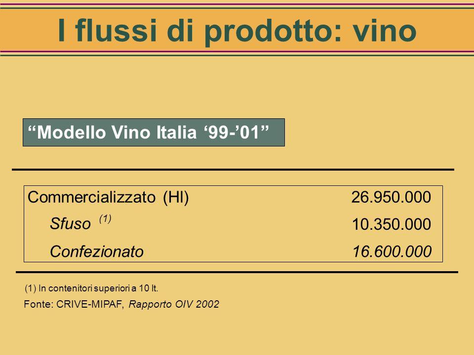 24% 51% 25% TavolaIGTvqprd Fonte: CRIVE-MIPAF, Rapporto OIV 2002 Distribuzione del vino per tipologia qualitativa I flussi di prodotto: vino