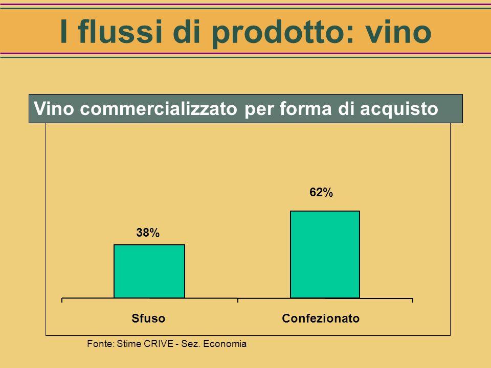 Modello Vino Italia 99-01 Fonte: CRIVE-MIPAF, Rapporto OIV 2002 Commercializzato (Hl)26.950.000 Sfuso (1) 10.350.000 Confezionato16.600.000 (1) In con