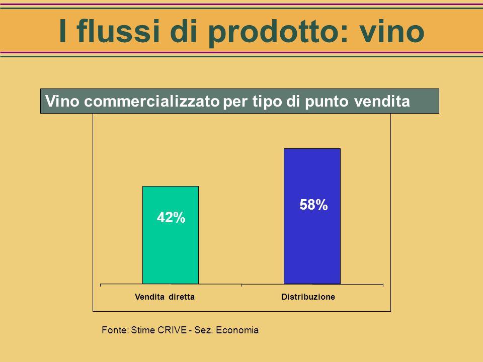 62% 38% SfusoConfezionato Fonte: Stime CRIVE - Sez. Economia Vino commercializzato per forma di acquisto I flussi di prodotto: vino