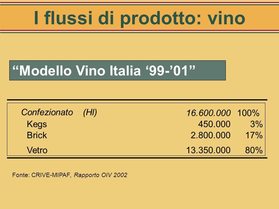 Fonte: Stime CRIVE - Sez. Economia 58% 42% Vendita direttaDistribuzione Vino commercializzato per tipo di punto vendita I flussi di prodotto: vino