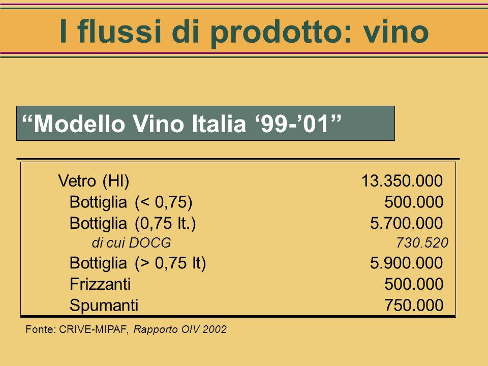 Modello Vino Italia 99-01 Fonte: CRIVE-MIPAF, Rapporto OIV 2002 Confezionato (Hl) 16.600.000 100% Kegs450.000 3% Brick2.800.000 17% Vetro13.350.000 80