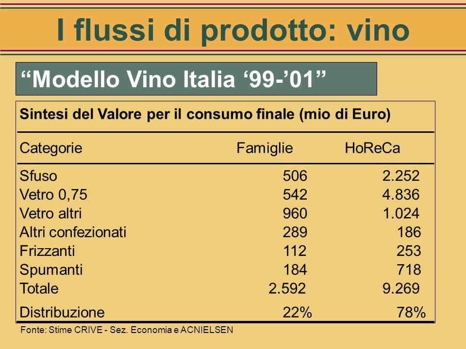 Fonte: CRIVE-MIPAF, Rapporto OIV 2002 Vetro (Hl)13.350.000 Bottiglia (< 0,75)500.000 Bottiglia (0,75 lt.)5.700.000 di cui DOCG730.520 Bottiglia (> 0,7