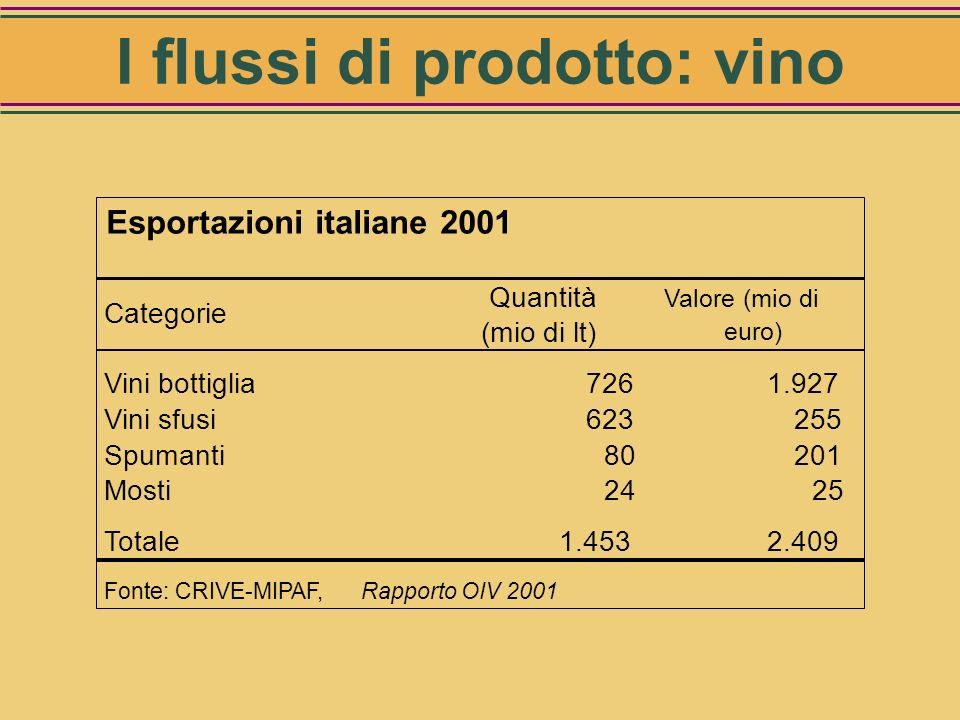 Valore consumo interno Vino e Spumanti: 12.861 mio di Euro I flussi di prodotto: vino