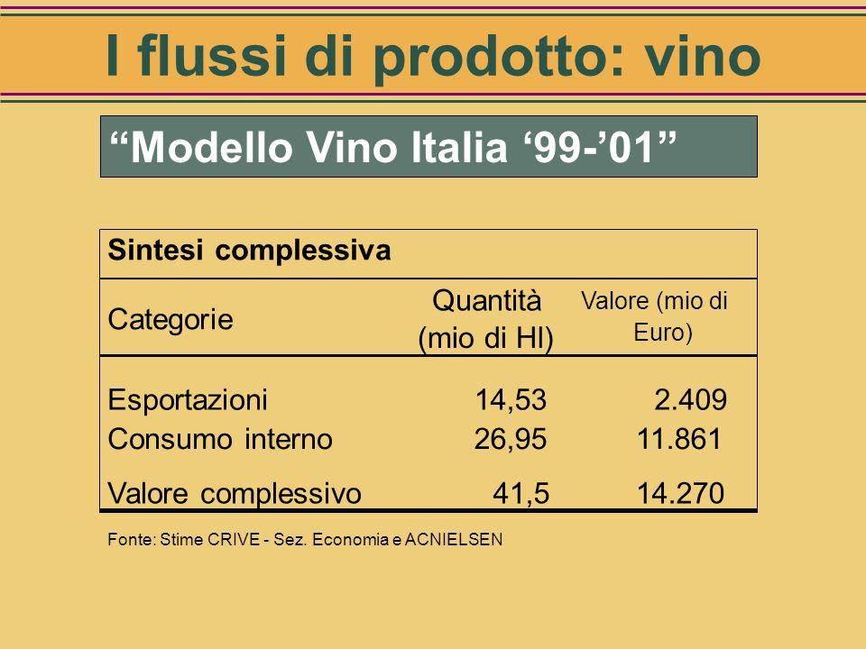 Esportazioni italiane 2001 Categorie Quantità (mio di lt) Valore (mio di euro) Vini bottiglia726 1.927 Vini sfusi623 255 Spumanti80 201 Mosti24 25 Tot
