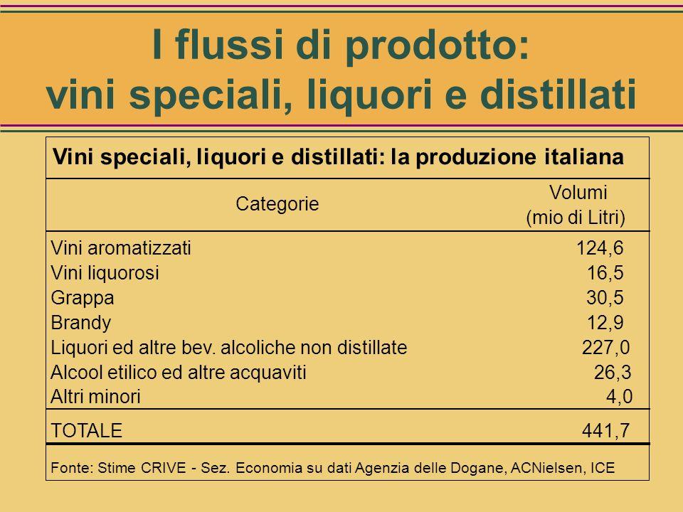 Vini speciali, Liquori e Distillati I flussi di prodotto