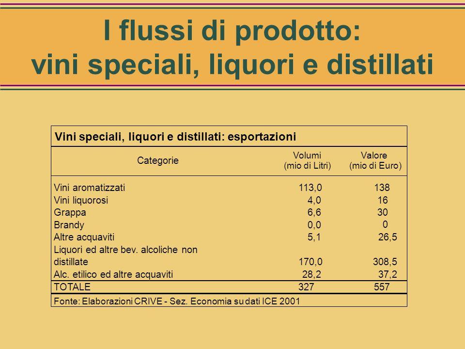 Volumi Categorie (mio di Litri) Vini aromatizzati 124,6 Vini liquorosi 16,5 Grappa 30,5 Brandy 12,9 Liquori ed altre bev. alcoliche non distillate227,