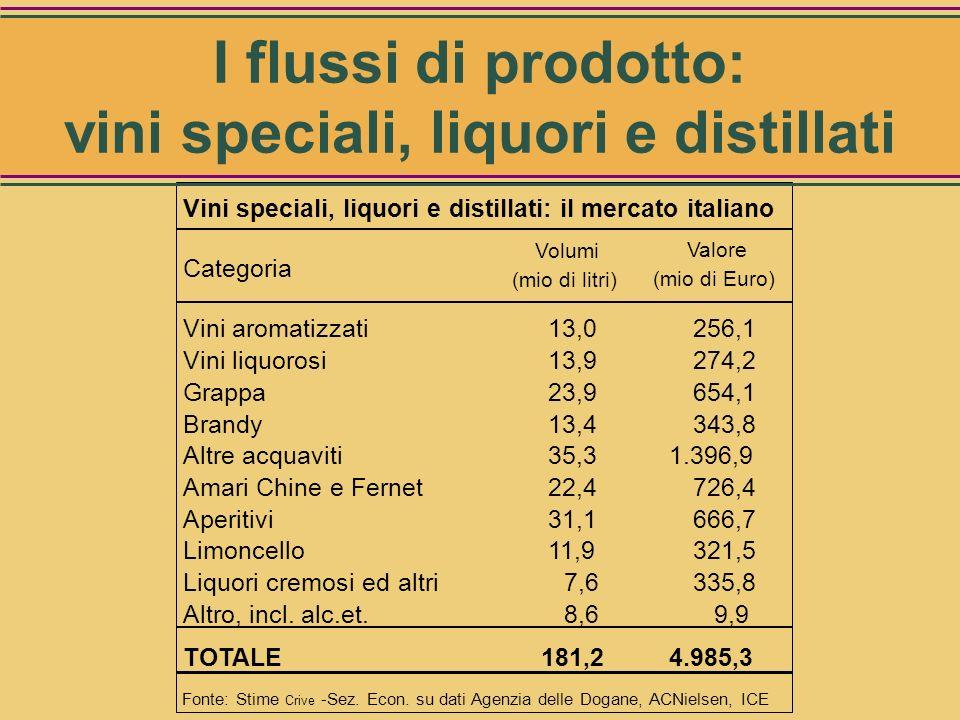 (mio di Litri) Vini speciali, liquori e distillati: esportazioni Categorie VolumiValore (mio di Euro) Vini aromatizzati113,0138 Vini liquorosi4,016 Gr