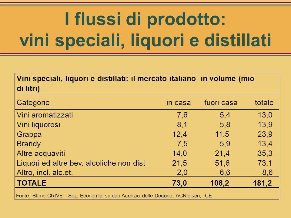Vini speciali, liquori e distillati: il mercato italiano Categoria Volumi (mio di litri) Valore (mio di Euro) Vini aromatizzati13,0 256,1 Vini liquoro