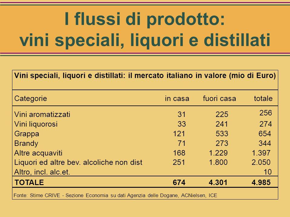 Categoriein casafuori casatotale Vini aromatizzati7,6 5,4 13,0 Vini liquorosi8,1 5,8 13,9 Grappa12,4 11,5 23,9 Brandy7,5 5,9 13,4 Altre acquaviti14,0