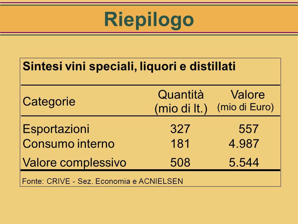Categoriein casafuori casatotale Vini aromatizzati31 225 256 Vini liquorosi33 241 274 Grappa121 533 654 Brandy71 273 344 Altre acquaviti168 1.229 1.39