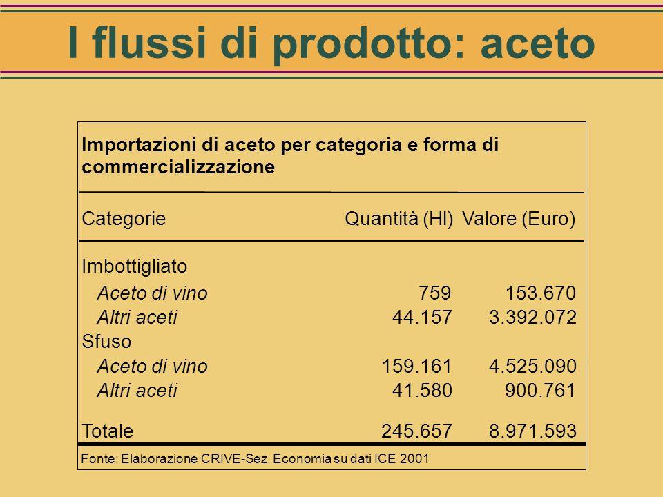 Flussi delle quantità e dei valori degli aceti di vino in Italia 2000 Classi di dimensioni Totale (Hl) Valore produzione (mio Euro) Vino acetificato 7