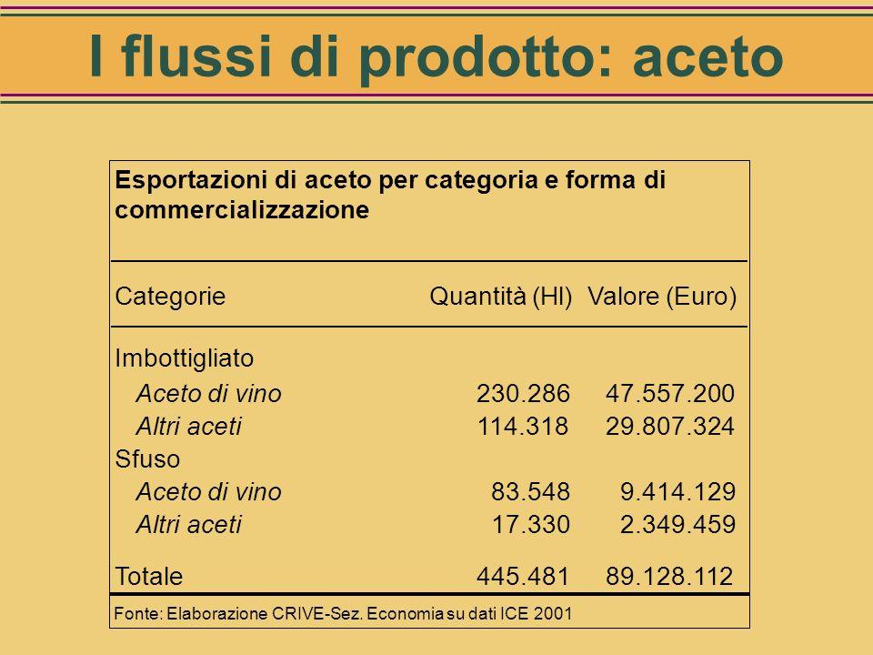 CategorieQuantità (Hl)Valore (Euro) Imbottigliato Aceto di vino759 153.670 Altri aceti44.157 3.392.072 Sfuso Aceto di vino159.161 4.525.090 Altri acet