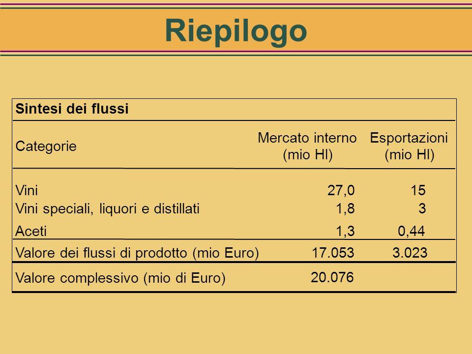 CategorieQuantità (Hl)Valore (Euro) Imbottigliato Aceto di vino230.286 47.557.200 Altri aceti114.318 29.807.324 Sfuso Aceto di vino83.548 9.414.129 Al