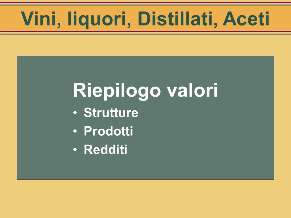 Sintesi dei flussi Categorie Mercato interno (mio Hl) Esportazioni (mio Hl) Vini27,0 15 Vini speciali, liquori e distillati1,8 3 Aceti1,3 0,44 Valore
