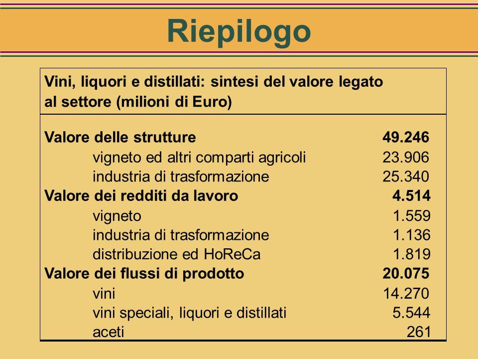 Riepilogo valori Strutture Prodotti Redditi Vini, liquori, Distillati, Aceti
