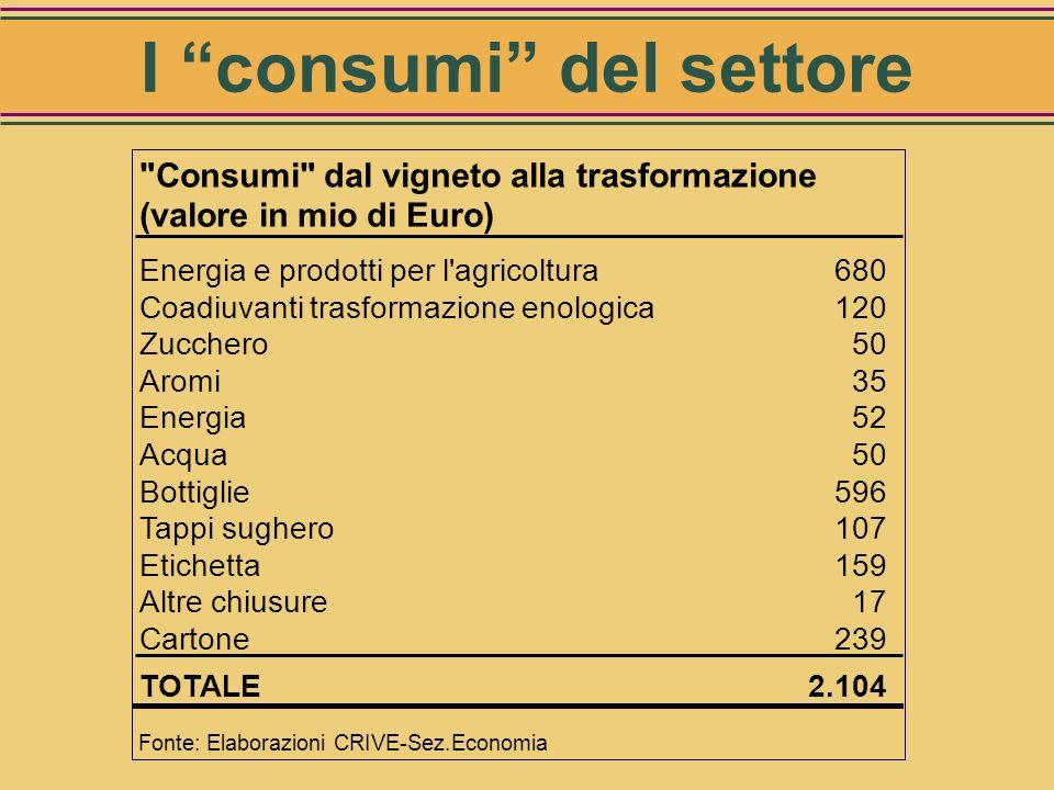 Aspetti dellindotto (i consumi della filiera) Vini, liquori, Distillati, Aceti
