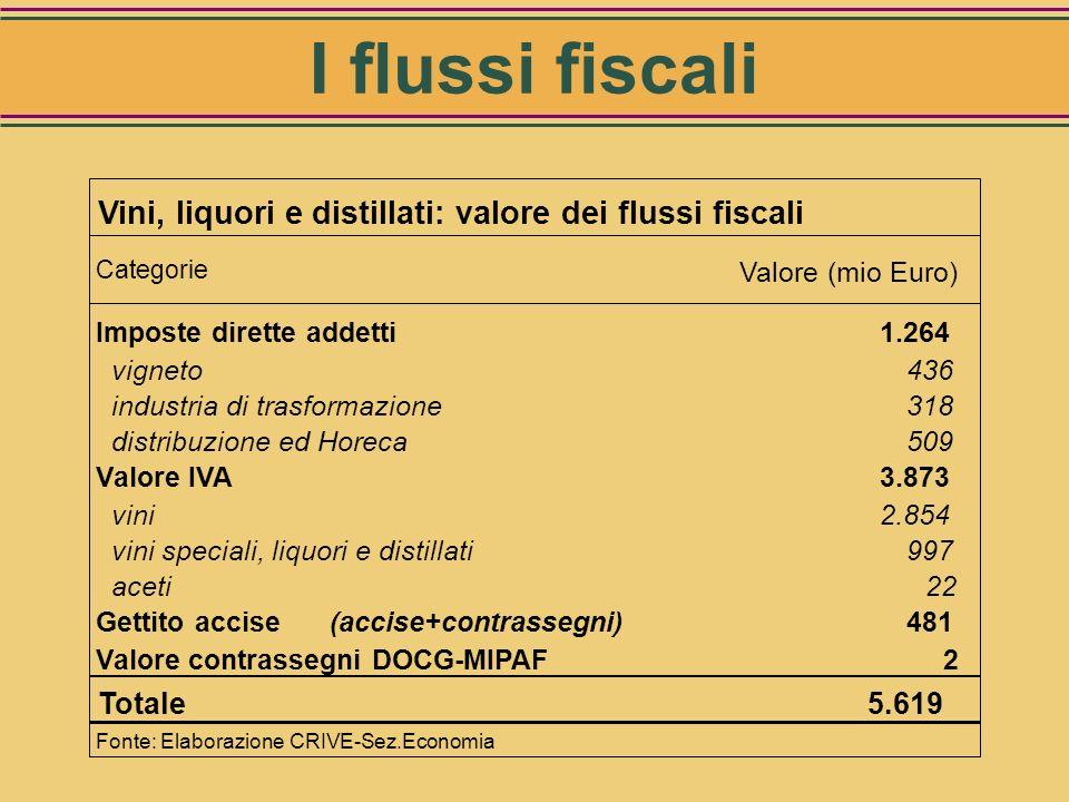 I flussi fiscali Vini, liquori, Distillati, Aceti