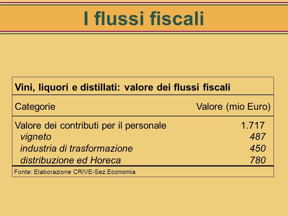 Vini, liquori e distillati: valore dei flussi fiscali Categorie Valore (mio Euro) Imposte dirette addetti1.264 vigneto436 industria di trasformazione3