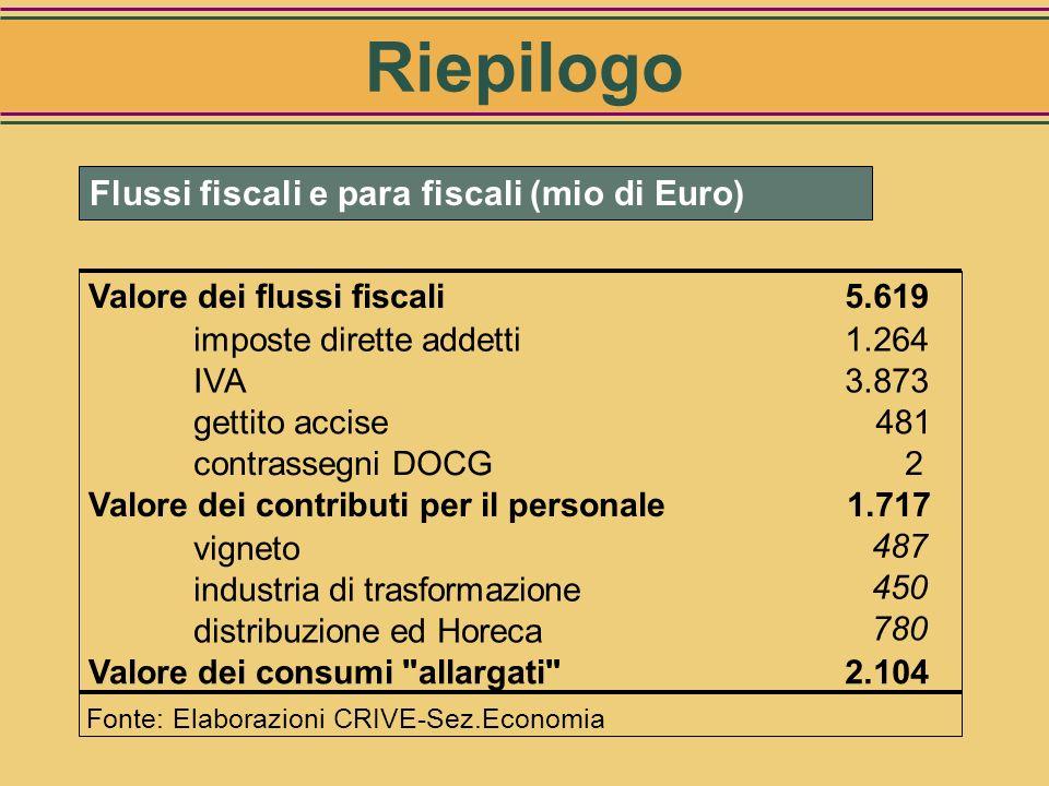 Vini, liquori e distillati: valore dei flussi fiscali CategorieValore (mio Euro) Valore dei contributi per il personale1.717 vigneto487 industria di t