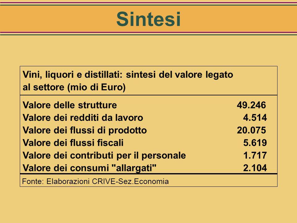 Flussi fiscali e para fiscali (mio di Euro) Valore dei flussi fiscali5.619 imposte dirette addetti1.264 IVA3.873 gettito accise481 contrassegni DOCG2