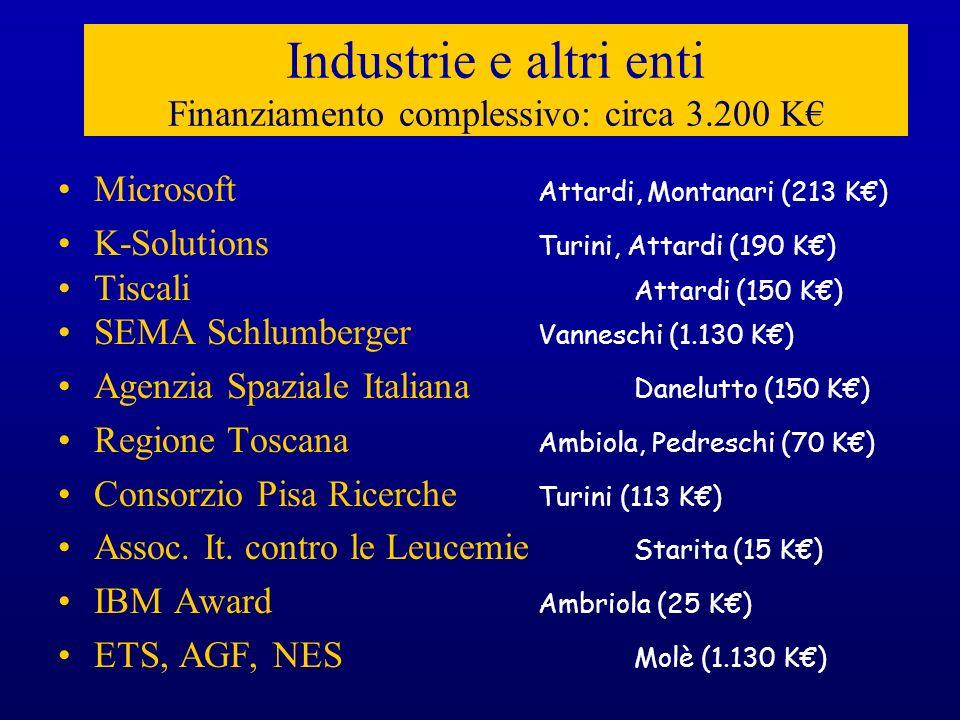 Industrie e altri enti Finanziamento complessivo: circa 3.200 K Microsoft Attardi, Montanari (213 K) K-Solutions Turini, Attardi (190 K) Tiscali Attar