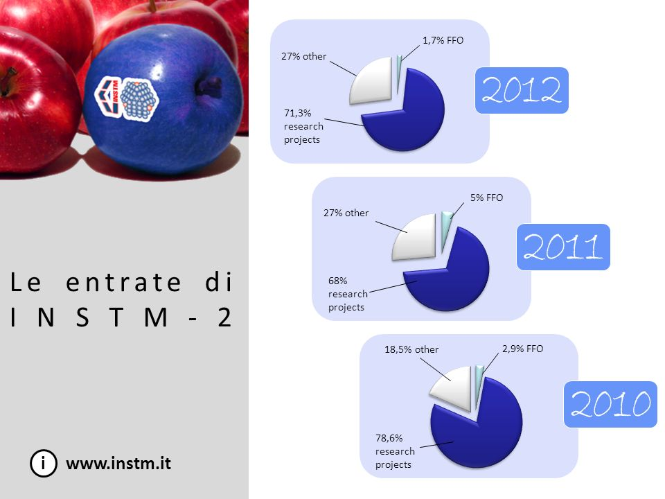 i www.instm.it Le entrate di INSTM-2 71,3% research projects 1,7% FFO 27% other 78,6% research projects 2,9% FFO 18,5% other 27% other 5% FFO 68% rese