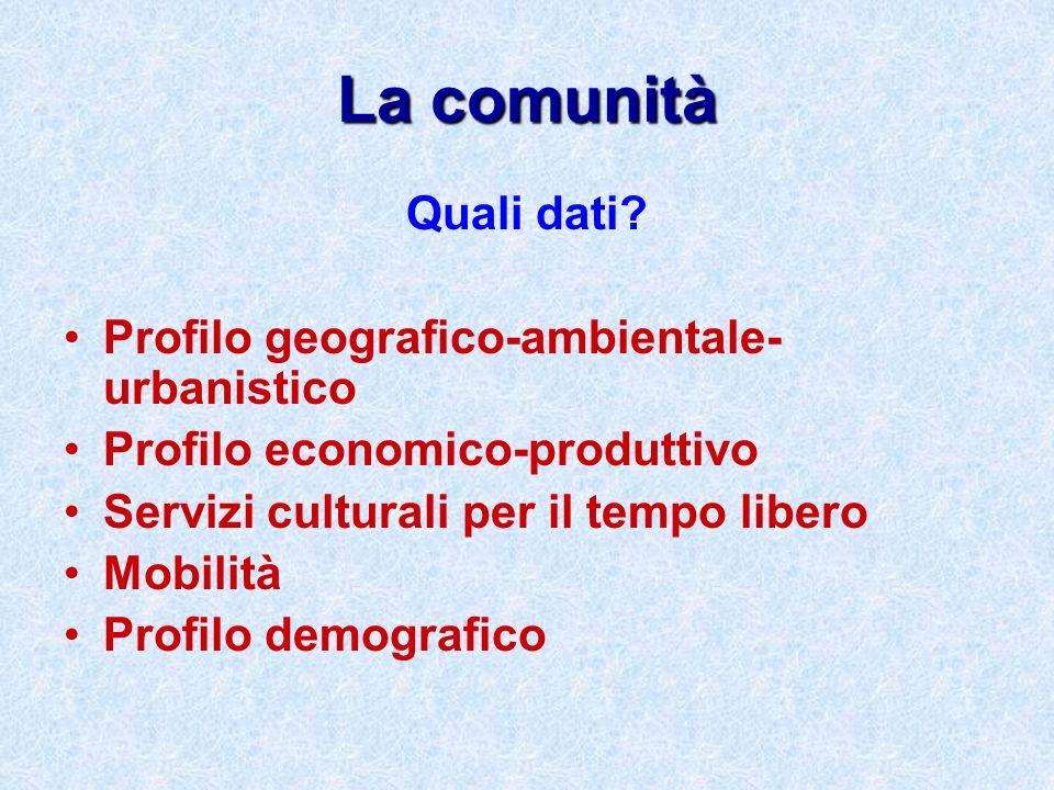 La comunità Quali dati? Profilo geografico-ambientale- urbanistico Profilo economico-produttivo Servizi culturali per il tempo libero Mobilità Profilo