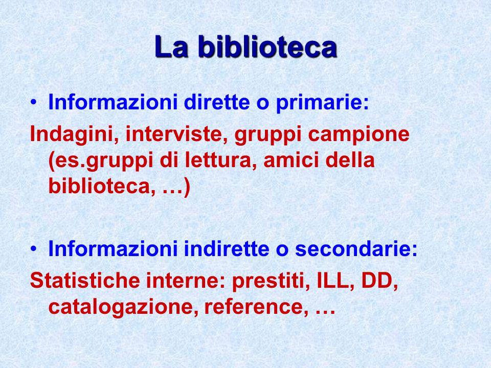 La biblioteca Informazioni dirette o primarie: Indagini, interviste, gruppi campione (es.gruppi di lettura, amici della biblioteca, …) Informazioni in