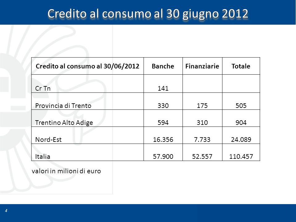 4 Credito al consumo al 30 giugno 2012 Credito al consumo al 30/06/2012BancheFinanziarieTotale Cr Tn141 Provincia di Trento330175505 Trentino Alto Adi