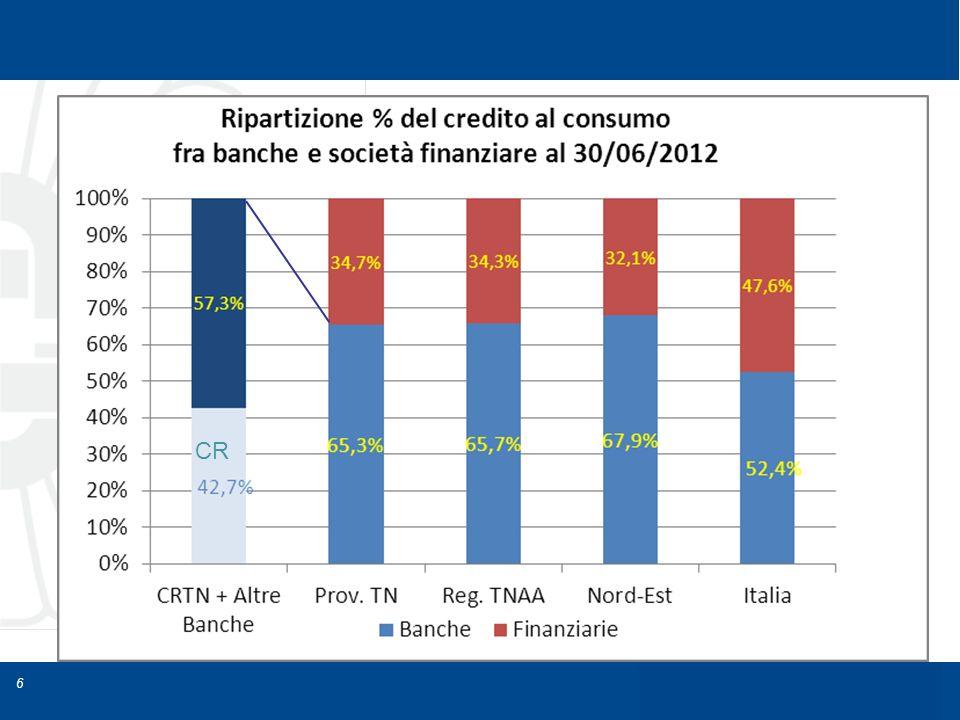 La disciplina del credito al consumo dott.