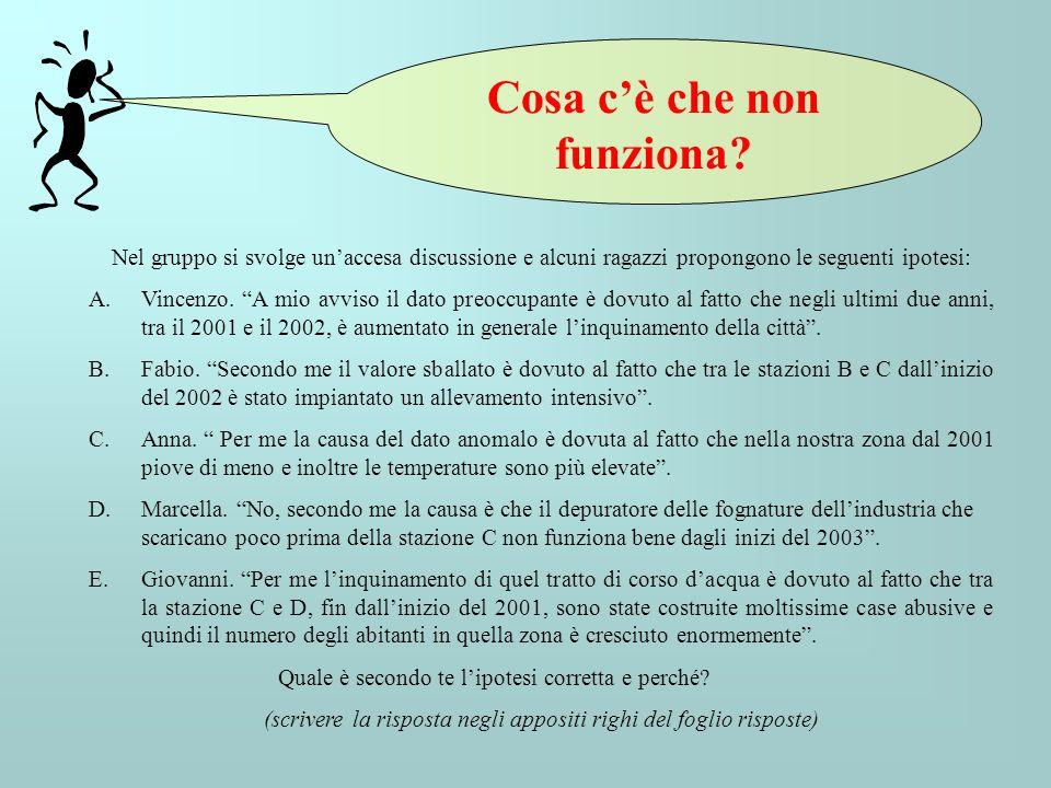 Nel gruppo si svolge unaccesa discussione e alcuni ragazzi propongono le seguenti ipotesi: A.Vincenzo. A mio avviso il dato preoccupante è dovuto al f