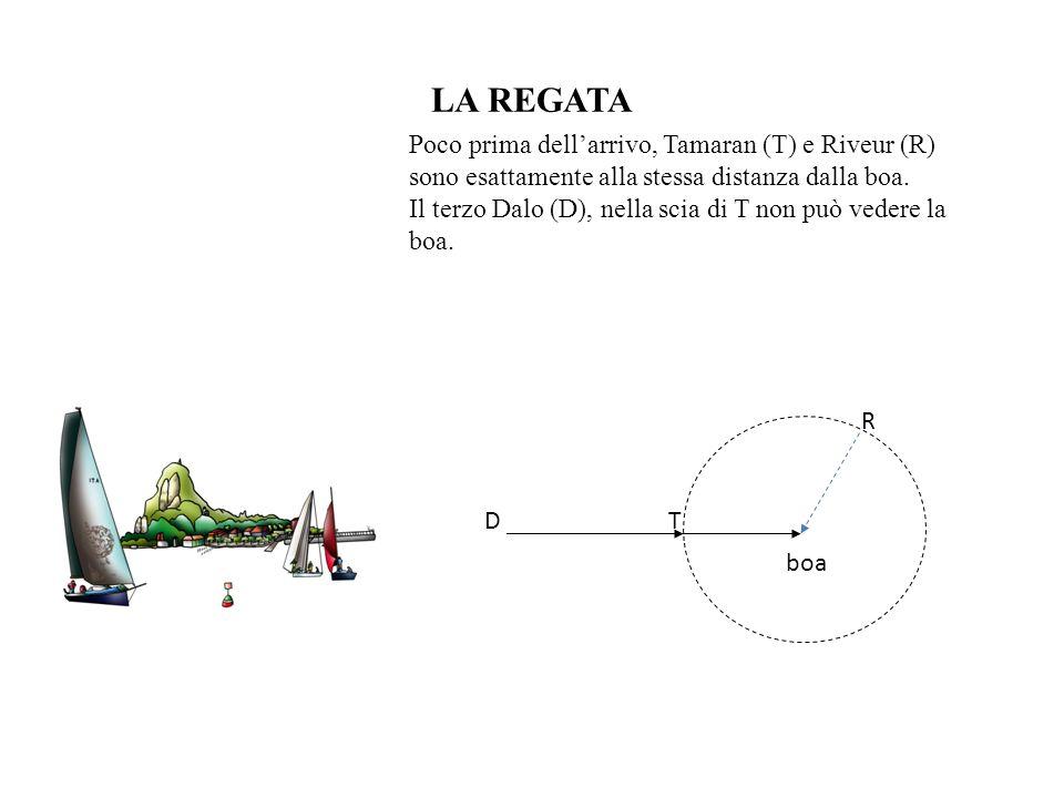 LA REGATA Poco prima dellarrivo, Tamaran (T) e Riveur (R) sono esattamente alla stessa distanza dalla boa. Il terzo Dalo (D), nella scia di T non può