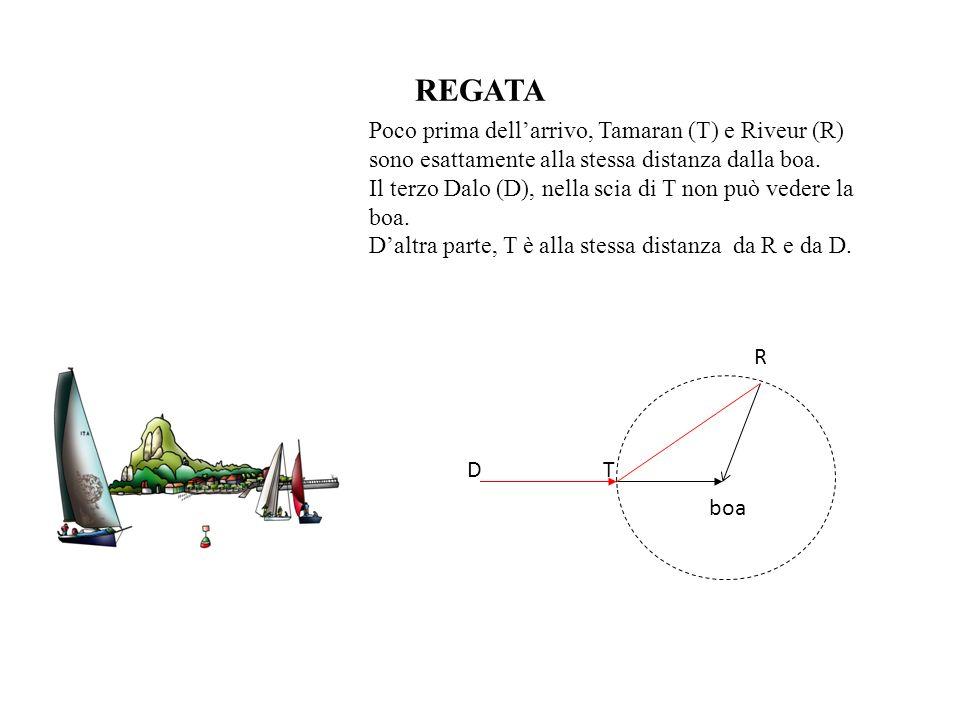 REGATA Poco prima dellarrivo, Tamaran (T) e Riveur (R) sono esattamente alla stessa distanza dalla boa. Il terzo Dalo (D), nella scia di T non può ved