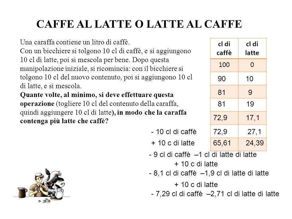 Una caraffa contiene un litro di caffè. Con un bicchiere si tolgono 10 cl di caffè, e si aggiungono 10 cl di latte, poi si mescola per bene. Dopo ques