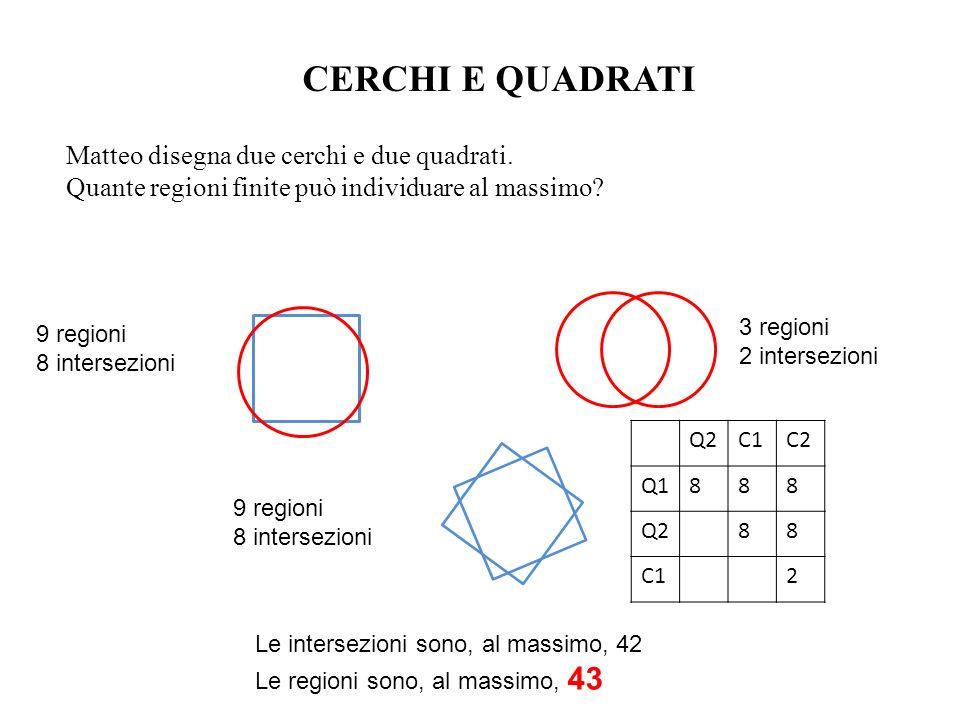 Matteo disegna due cerchi e due quadrati. Quante regioni finite può individuare al massimo? CERCHI E QUADRATI 9 regioni 8 intersezioni 3 regioni 2 int