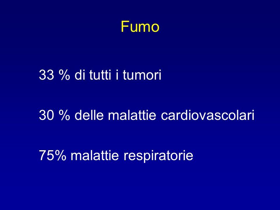 Fumo 33 % di tutti i tumori 30 % delle malattie cardiovascolari 75% malattie respiratorie