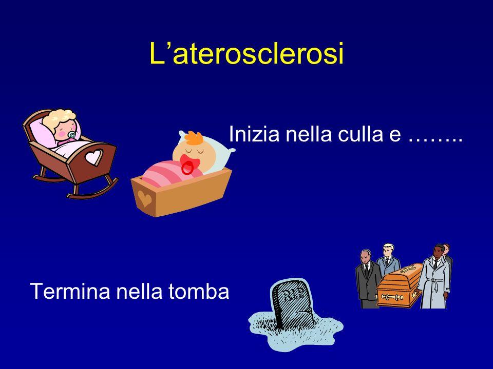 Laterosclerosi Inizia nella culla e …….. Termina nella tomba