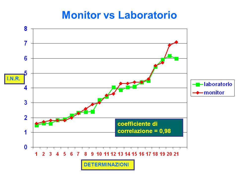 Monitor vs Laboratorio I.N.R. DETERMINAZIONI coefficiente di correlazione = 0,98