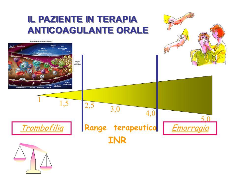 ticket anticoagulante Ogni 2 -3 settimane IL PAZIENTE IN TERAPIA ANTICOAGULANTE ORALE