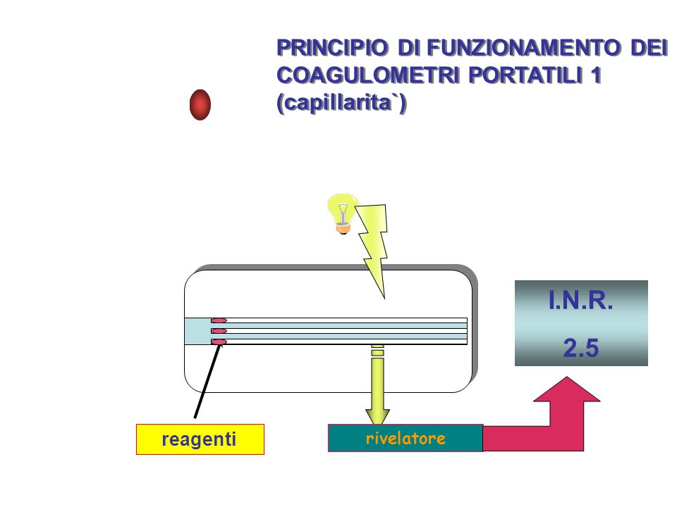 PRINCIPIO DI FUNZIONAMENTO DEI COAGULOMETRI PORTATILI 2 (particelle magnetiche in rotazione) PRINCIPIO DI FUNZIONAMENTO DEI COAGULOMETRI PORTATILI 2 (particelle magnetiche in rotazione) Agitatore magnetico reagenti rivelatore I.N.R.