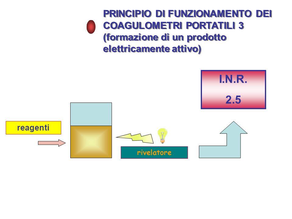 PRINCIPIO DI FUNZIONAMENTO DEI COAGULOMETRI PORTATILI 3 (formazione di un prodotto elettricamente attivo) PRINCIPIO DI FUNZIONAMENTO DEI COAGULOMETRI