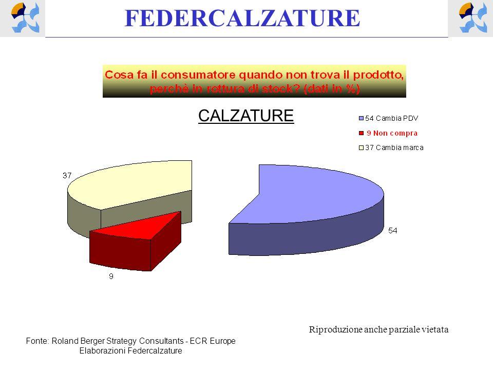 CALZATURE Fonte: Roland Berger Strategy Consultants - ECR Europe Elaborazioni Federcalzature FEDERCALZATURE Riproduzione anche parziale vietata